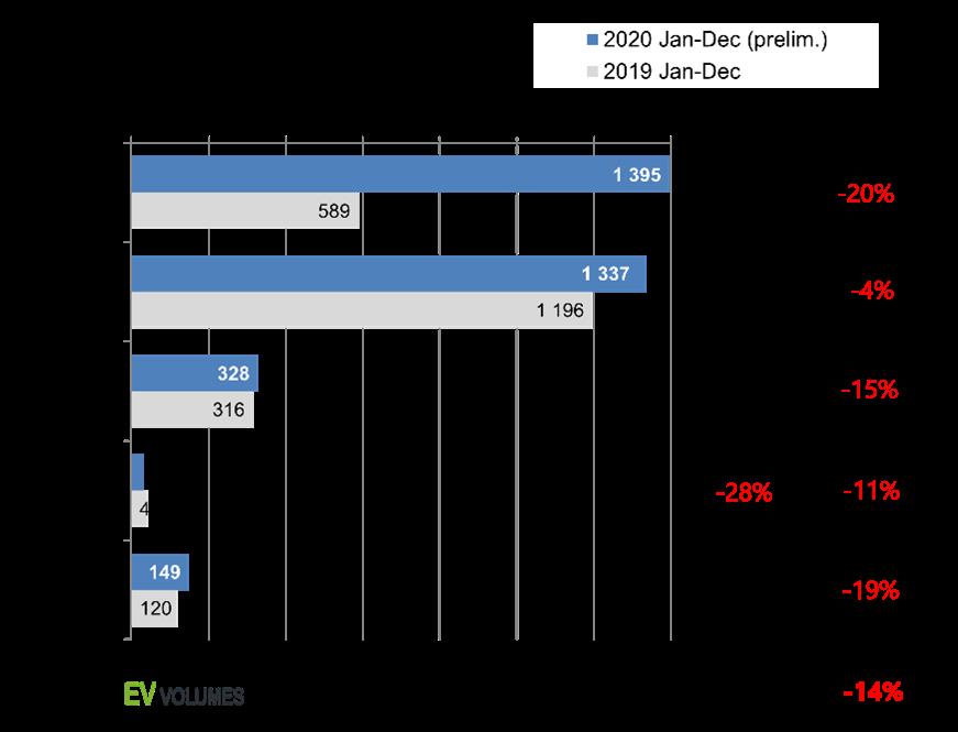 Αύξηση στις πωλήσεις ηλεκτρικών αυτοκινήτων