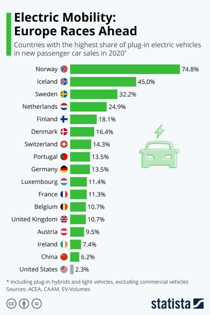 Γράφημα Πωλήσεων Ηλεκτρικών Αυτοκινήτων