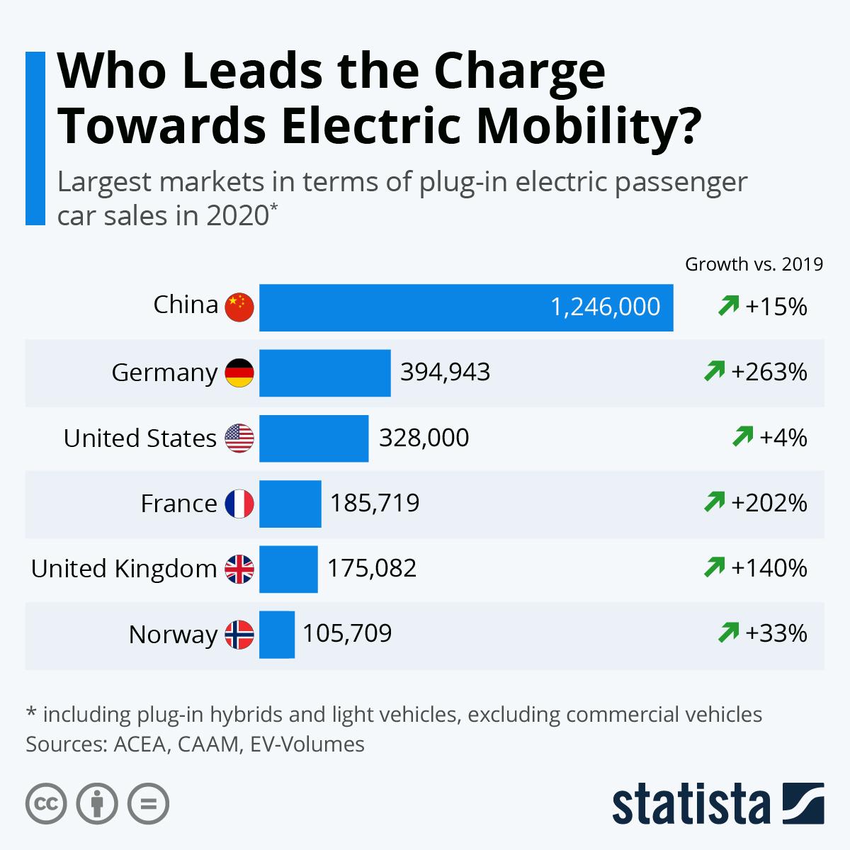 Πωλήσεις Ηλεκτρικών Αυτοκινήτων