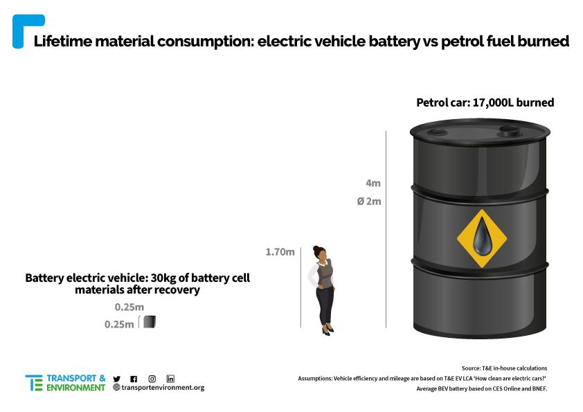 Κατανάλωση υλικών κατά τη διάρκεια ζωής τους