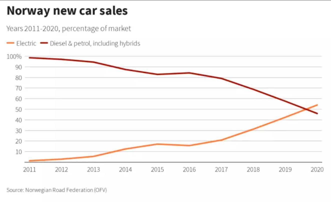 Αύξηση της χρήσης ηλεκτρικών οχημάτωνστην Νορβηγία