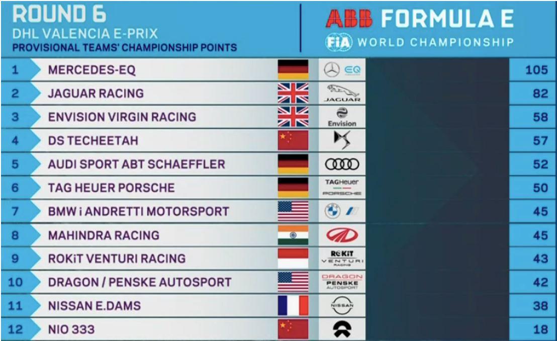 Formula E Αποτελέσματα