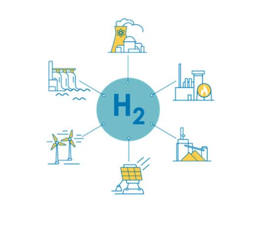 υδρογόνο ανανεώσιμη πηγή ενέργειας