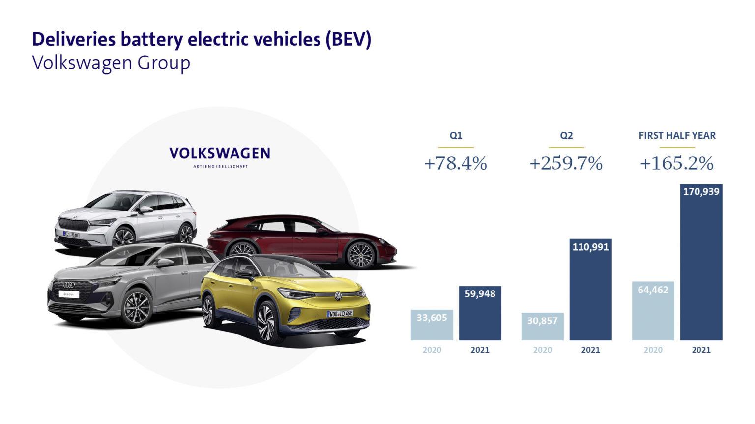 doubles deliveries VW