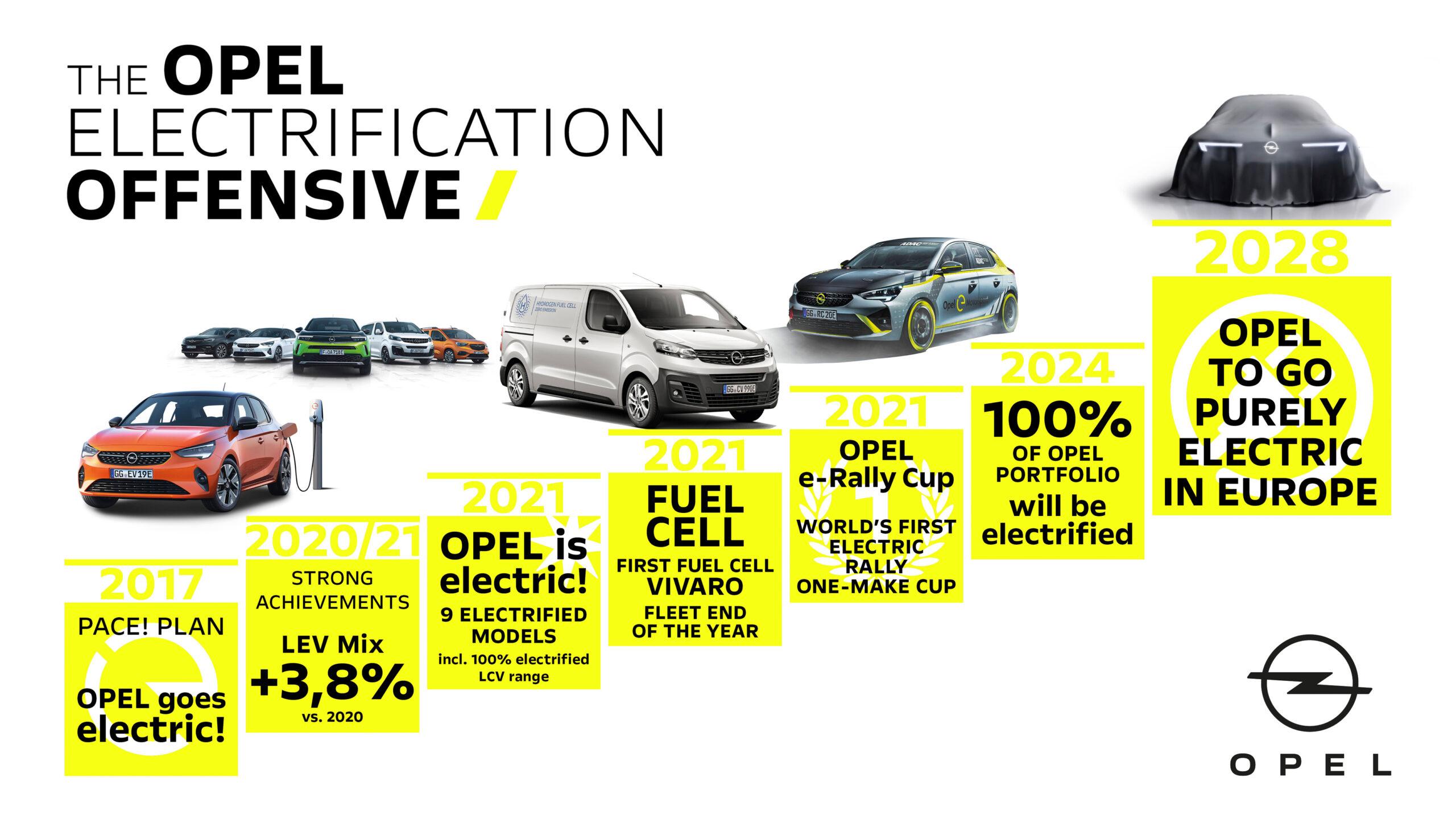Electrification of Opel